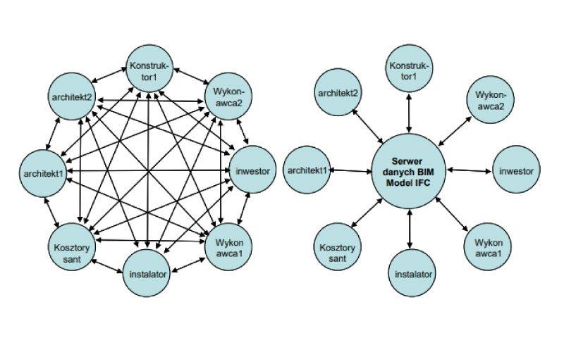 BIM – Technologie informatyczne od projektu do eksploatacji budowli