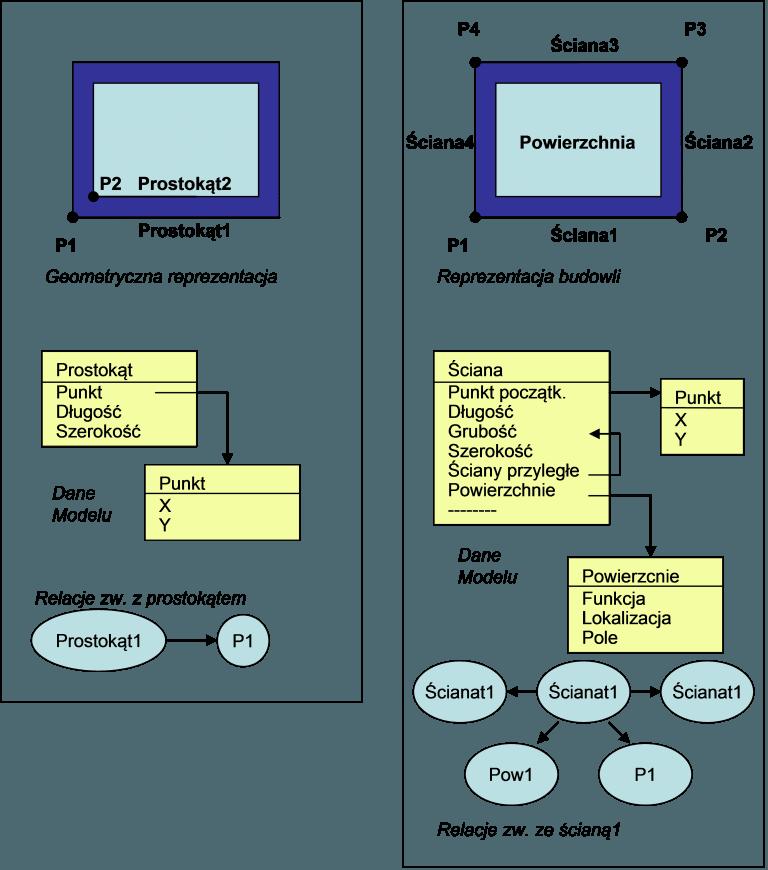 Standardy w projektowaniu BIM 1