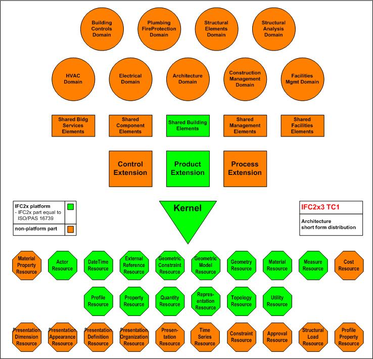 Standardy w projektowaniu BIM 2