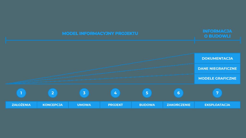 Struktura danych CDE i proces gromadzenia tych danych.