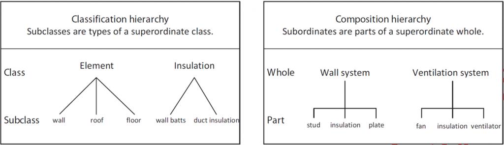 Ilustracja hierarchicznego porzadku w klasyfikacji